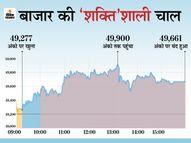 सेंसेक्स 460 पॉइंट चढ़कर 49,661 पर बंद; निफ्टी भी 14,800 के पार पहुंचा, अदाणी ग्रुप के शेयरों में मुनाफावसूली|मार्केट,Market - Dainik Bhaskar