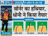 भारत के यॉर्कर स्पेशलिस्ट ने कहा- माही ने स्लो बाउंसर और कटर्स फेंकने के लिए कहा, इससे मुझे काफी मदद मिली|IPL 2021,IPL 2021 - Dainik Bhaskar