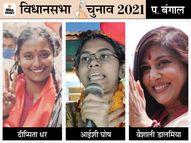 उम्र 26-27 साल, लेकिन दे रहे बड़े प्रत्याशियों को टक्कर; कोई अभी पढ़ाई कर रहा है तो कोई छात्रसंघ अध्यक्ष है पश्चिम बंगाल,West Bengal - Dainik Bhaskar