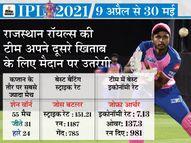 नए कप्तान सैमसन और डायरेक्टर संगाकारा पर निर्भर रहेगी राजस्थान टीम, आर्चर की गैरमौजूदगी टीम के लिए परेशानी|IPL 2021,IPL 2021 - Dainik Bhaskar