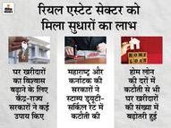 जनवरी-मार्च के दौरान 66,167 घरों की बिक्री, पिछले तिमाही के मुकाबले 12% का ग्रोथ इकोनॉमी,Economy - Dainik Bhaskar