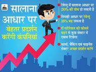 2020-21 में बेहतर प्रदर्शन करेंगी निफ्टी-50 कंपनियां, दोगुना बढ़ सकता है फायदा इकोनॉमी,Economy - Dainik Bhaskar