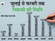 8 महीने बाद इक्विटी म्यूचुअल फंड में लौटे निवेशक, मार्च में 9,115 करोड़ रुपए का निवेश|मार्केट,Market - Dainik Bhaskar