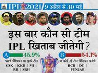 फैंस को चाहिए इस बार कोई नया चैम्पियन, दूसरे नंबर पर धोनी और रोहित की टीम को सपोर्ट|IPL 2021,IPL 2021 - Dainik Bhaskar