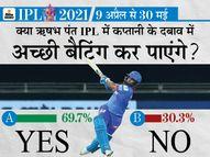 70% फैन्स को ऋषभ पंत पर है भरोसा, माना कप्तानी के दबाव के बाद भी दमदार बल्लेबाजी करेंगे|IPL 2021,IPL 2021 - Dainik Bhaskar