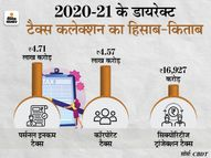 पिछले साल डायरेक्ट टैक्स से 9.45 लाख करोड़ रुपए मिले, यह रिवाइज बजट अनुमान से 5% ज्यादा इकोनॉमी,Economy - Dainik Bhaskar