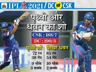 चेन्नई के खिलाफ लगातार तीसरी जीत, कप्तान पंत ने पहले ही मैच में धोनी को टॉस और मुकाबला दोनों में हराया|IPL 2021,IPL 2021 - Dainik Bhaskar
