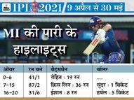कप्तान रोहित शर्मा के दो गलत फैसले और 55 गेंदों पर 8 विकेट गंवाना भारी पड़ा|IPL 2021,IPL 2021 - Dainik Bhaskar