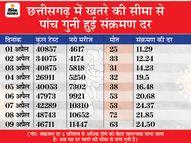 28 में से 11 जिलों में लॉकडाउन; धमतरी में कल से 26 अप्रैल तक और रायगढ़ में 14 से 22 अप्रैल तक लॉकडाउन|रायपुर,Raipur - Dainik Bhaskar