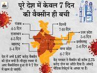 यूपी, पंजाब और दिल्ली में भी वैक्सीन का संकट; केजरीवाल ने कहा- राजधानी में अब कोई नया प्रतिबंध नहीं लगेगा|देश,National - Dainik Bhaskar