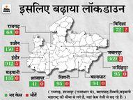 इंदौर, जबलपुर, उज्जैन समेत 12 शहरों में लॉकडाउन बढ़ा, एक दिन में 5 हजार से ज्यादा केस मिलने के बाद बढ़ी सख्ती भोपाल,Bhopal - Dainik Bhaskar