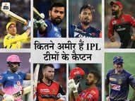 ब्रांड्स के विज्ञापन से करोड़ों कमाते हैं आपके फेवरेट IPL कप्तान, जानिए किसके पास है कितनी संपत्ति|IPL 2021,IPL 2021 - Dainik Bhaskar