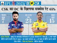 धोनी के अनुभव और पंत के युवा जोश की टक्कर, चेन्नई के बल्लेबाजों के पास मैच प्रैक्टिस की कमी|IPL 2021,IPL 2021 - Dainik Bhaskar