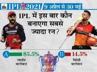 85% फैन्स मानते हैं कि इस बार टूर्नामेंट का टॉप स्कोरर कोई भारतीय बल्लेबाज होगा; अब तक 9 बार विदेशी खिलाड़ियों को मिली है ऑरेंज कैप|IPL 2021,IPL 2021 - Dainik Bhaskar