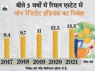 FY 2022 में भारत के बाजार में 1.11 लाख करोड़ का निवेश कर सकते हैं अप्रवासी भारतीय, पिछले साल 6.4% की ग्रोथ रही इकोनॉमी,Economy - Dainik Bhaskar