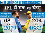 टीम इंडिया के कोच बोले-गुरु और चेला की भिड़ंत, बहुत मजा आएगा आज|IPL 2021,IPL 2021 - Dainik Bhaskar