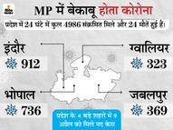 52 जिलों में से 47 ऐसे जहां 100 या उससे ज्यादा एक्टिव केस; महाकाल मंदिर के एक पुजारी की मौत, 2 पुजारी संक्रमित|मध्य प्रदेश,Madhya Pradesh - Dainik Bhaskar