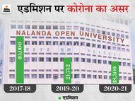 NOU ने पटना में 2 की जगह 4 एग्जाम सेंटर बनाए; फिर भी 50 फीसदी स्टूडेंट्स ही हो रहे अपीयर|पटना,Patna - Dainik Bhaskar