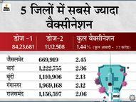 हनुमानगढ़ और सीकर को छोड़कर शेष सभी जिलों में 1 फीसदी से ज्यादा आबादी को लगी वैक्सीन की दोनों डोज जयपुर,Jaipur - Dainik Bhaskar