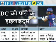 चेन्नई के बल्लेबाजों ने 46 डॉट बॉल खेलीं, वानखेड़े की पिच पर फेल हुए धोनी के मीडियम पेसर्स|IPL 2021,IPL 2021 - Dainik Bhaskar