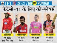 बटलर, राहुल, गेल और स्टोक्स दिला सकते हैं ज्यादा पॉइंट; बॉलर्स में शमी और त्यागी होंगे खास|स्पोर्ट्स,Sports - Dainik Bhaskar
