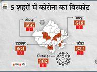 24 घंटे में 5,105 कोरोना संक्रमित, 10 की जान गई; 12 जिलों में 100 से ज्यादा केस, उदयपुर में रिकॉर्ड 864 पॉजिटिव जयपुर,Jaipur - Dainik Bhaskar