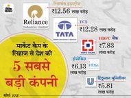 हफ्तेभर में टॉप-10 में से 4 कंपनियों के मार्केट कैप में 1.14 लाख करोड़ रुपए की बढ़त, TCS और इंफोसिस ने मारी बाजी|मार्केट,Market - Dainik Bhaskar