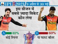 60% फैन्स मानते हैं कि इस बार भी फास्ट बॉलर बनेगा टॉप विकेट टेकर, अब तक सिर्फ 2 स्पिनर को मिली पर्पल कैप|IPL 2021,IPL 2021 - Dainik Bhaskar