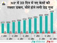 रिकार्ड 5939 नए केस, 24 मौतें, 10 दिन में 40 हजार से ज्यादा संक्रमित मिले, 16 हजार एक्टिव केस बढ़े भोपाल,Bhopal - Dainik Bhaskar