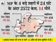 इंदौर-भोपाल में बेड से लेकर श्मशान तक में वेटिंग; 24 घंटे में 4 बड़े शहरों में 2,500 से ज्यादा मरीज मिले भोपाल,Bhopal - Dainik Bhaskar