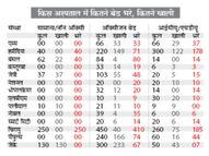 सरकारी रिकॉर्ड में 572 आईसीयू बेड खाली, हकीकत में सब भरे; गंभीर मरीज एक से दूसरे अस्पताल भटकने को मजबूर भोपाल,Bhopal - Dainik Bhaskar