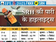 हैदराबाद नहीं बना पाया सही बैटिंग ऑर्डर, आंद्रे रसेल बॉलिंग में बने कैप्टन मोर्गन के ट्रम्प कार्ड|स्पोर्ट्स,Sports - Dainik Bhaskar