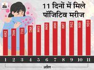 अब तक राज्य में सबसे अधिक 1005 मौतें, 10 दिन में 37 लोगों ने दम तोड़ा इंदौर,Indore - Dainik Bhaskar