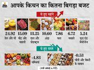 मार्च में रिटेल महंगाई दर बढ़कर 5.52% हुई, सबसे ज्यादा महंगा हुआ तेल और मीट, सब्जी हुई सस्ती इकोनॉमी,Economy - Dainik Bhaskar