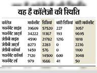 सरकारी काॅलेजाें के 96252 स्टूडेंट्स मार्कशीट लेने नहीं आए, 1 लाख से अधिक डिग्रियां भी कॉलेजों की आलमारियों में कैद कोटा,Kota - Dainik Bhaskar