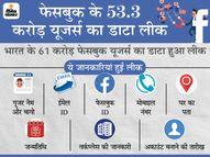 53 करोड़ फेसबुक यूजर्स का डेटा लीक, यह कई अपराधों की वजह बन सकता है; दिल्ली-मुंबई सबसे ज्यादा प्रभावित|ओरिजिनल,DB Original - Dainik Bhaskar