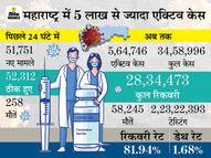 नालासोपारा में ऑक्सीजन खत्म होने से 3 घंटे में 7 मरीजों की मौत, 9 मार्च के बाद पहली बार 52, 312 मरीज ठीक हुए|देश,National - Dainik Bhaskar