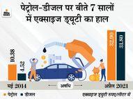 समय आने पर सरकार पेट्रोल-डीजल पर एक्साइज ड्यूटी में करेगी कमी, लेकिन ये समय कब आएगा ये नहीं पता|यूटिलिटी,Utility - Dainik Bhaskar