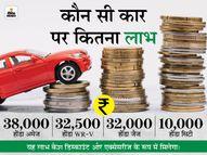 त्योहार पर होंडा दे रही है 38 हजार रुपए तक का डिस्काउंट, 30 अप्रैल तक कर सकते हैं खरीदारी इकोनॉमी,Economy - Dainik Bhaskar