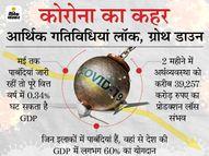 GDP में हर हफ्ते 10,000 करोड़ रुपए के नुकसान कीआशंका,पाबंदियांमई अंत तक जारी रहीं तो 80,000 करोड़तकजासकताहै लॉस इकोनॉमी,Economy - Dainik Bhaskar
