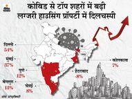 दिल्ली-NCR में सबसे ज्यादा बढ़ी लग्जरी मकानों की बिक्री, कोरोना के चलते बदली जरूरतों से फरवरी में 54% ज्यादा सेल्स इकोनॉमी,Economy - Dainik Bhaskar