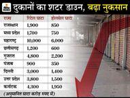 दस दिनों में हुआ 46 हजार करोड़ रुपए के कारोबार का नुकसान;व्यापारियों के संगठन कैट ने सरकार से दुकानदारों के लिए राहत पैकेज मांगा इकोनॉमी,Economy - Dainik Bhaskar