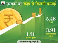 पिछले साल इनडायरेक्ट टैक्स से 10.71 लाख करोड़ रुपए मिले, लेकिन GST से इनकम 8% घटी इकोनॉमी,Economy - Dainik Bhaskar