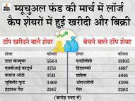 मार्च में इन टॉप 5 शेयरों में फंड हाउसों ने की खरीदारी, इन शेयरों में की सबसे ज्यादा बिकवाली इकोनॉमी,Economy - Dainik Bhaskar