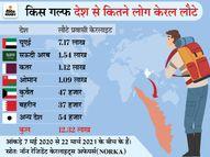 कोरोना के बाद 12.32 लाख लोग खाड़ी देशों से लौटे, इनमें से 90% बेरोजगार; घर-गाड़ी का लोन तक चुकाना मुश्किल|ओरिजिनल,DB Original - Dainik Bhaskar