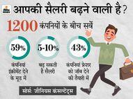 इस साल 10% तक बढ़ सकती है आपकी सैलरी, फ्रेशर्स को मिलेंगे नौकरी के सबसे ज्यादा मौके कंज्यूमर,Consumer - Dainik Bhaskar