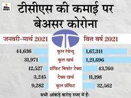 TCS का मुनाफा 14.69% बढ़कर 9,282 करोड़ रुपए रहा, कंपनी ने कहा- इस साल 40 हजार फ्रेशर को नौकरी देंगे मार्केट,Market - Dainik Bhaskar