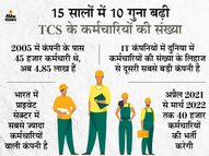 रेलवे के बाद TCS सबसे ज्यादा कर्मचारियों वाली कंपनी, चालू वर्ष में कर्मचारियों की संख्या होगी 5 लाख इकोनॉमी,Economy - Dainik Bhaskar