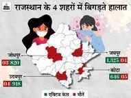 24 घंटे में 6,200 नए पॉजिटिव, 29 मौत के बाद कुल मौतों का आंकड़ा 3 हजार के पार; प्रदेश में बढ़कर 15% हुई संक्रमण दर|जयपुर,Jaipur - Dainik Bhaskar