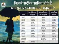 5 साल बाद फिर जबर्दस्त मानसून का अनुमान, जानिए कितने सटीक होते हैं स्काईमेट और मौसम विभाग के बारिश के दावे|ओरिजिनल,DB Original - Dainik Bhaskar